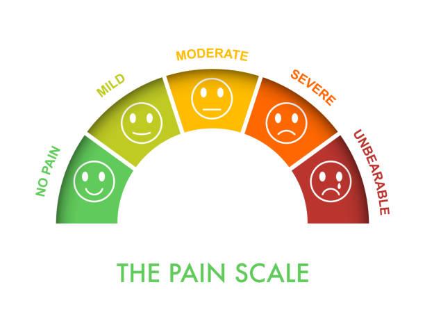 bildbanksillustrationer, clip art samt tecknat material och ikoner med smärt mätning skala 0 till 5, mild till svår. bedömning medicinskt verktyg. arch diagram visar smärta stadier och utvärdera lidande. känslomässiga ansikten med leende, neutrala och sorgliga. vektor illustration clipart - medicinsk journal