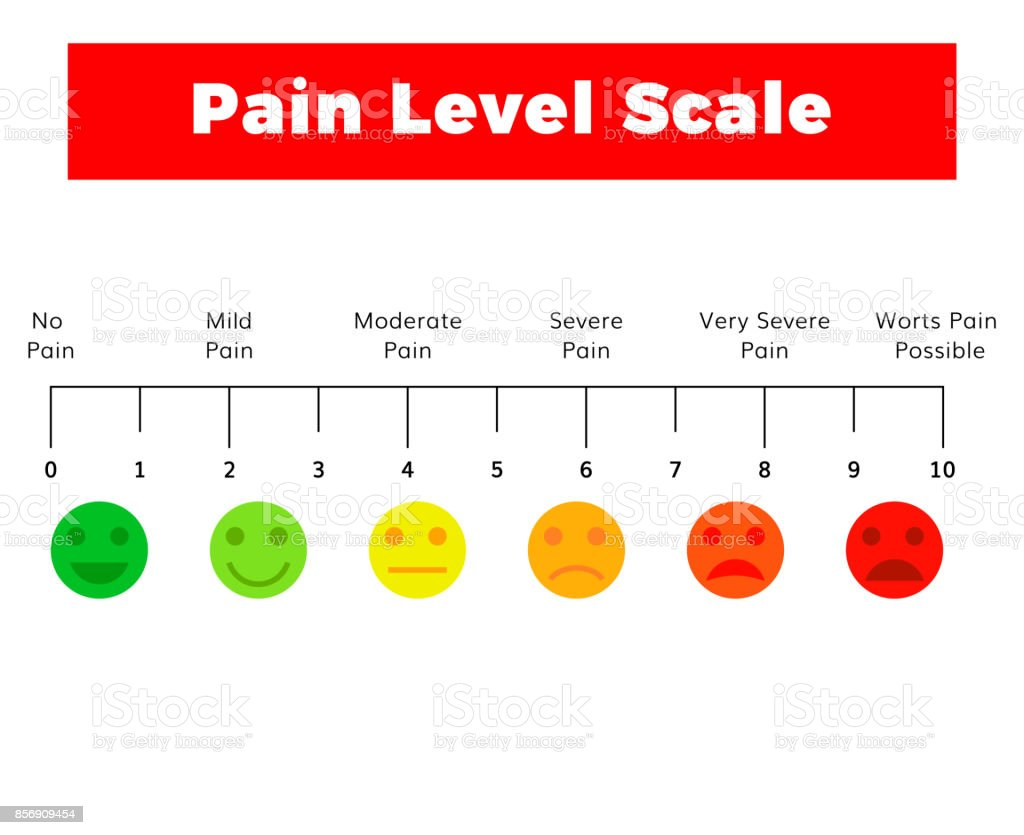 pain measurement scale vector art illustration