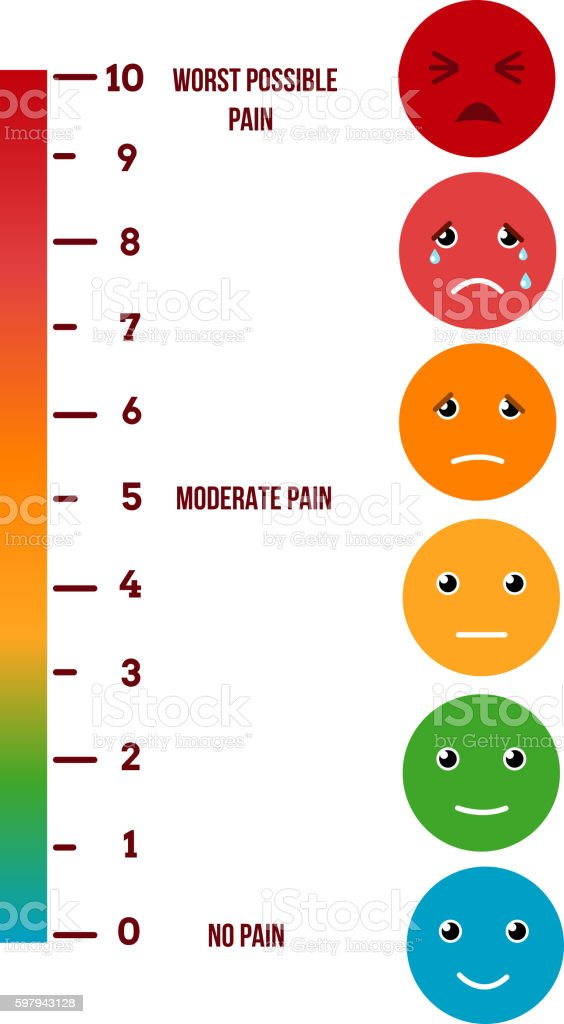 Pain rating scale. Visual vector chart vector art illustration