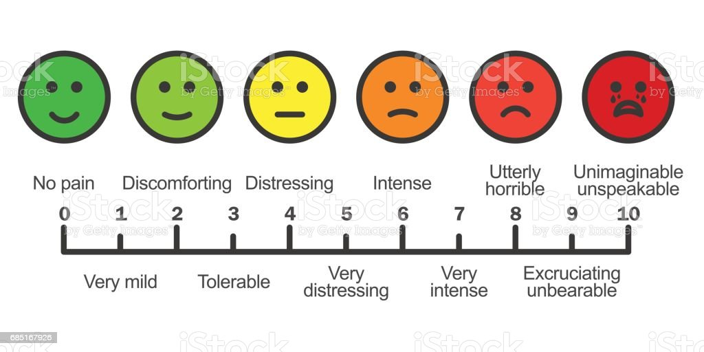 Pain scale chart horizontal vector art illustration