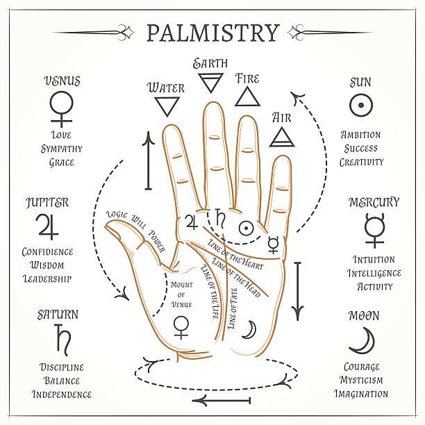 stockillustraties, clipart, cartoons en iconen met palmistry mystical reading vector illustration - handpalm