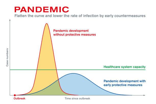 Pandemic. Flatten the curve and lower the rate of infection vector art illustration
