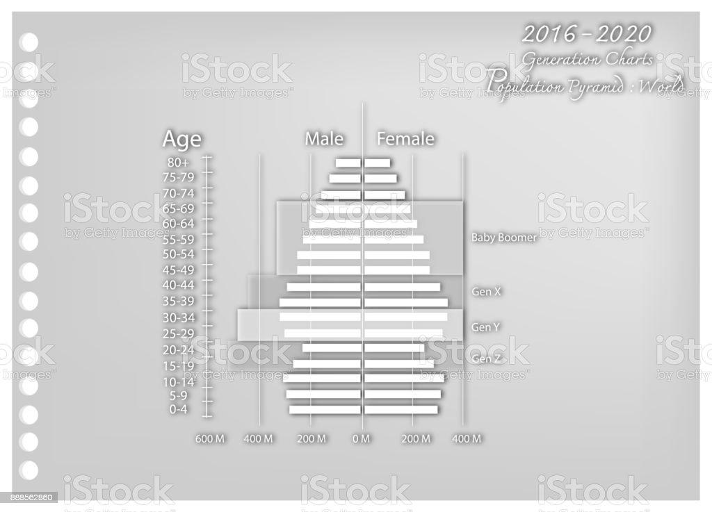 Paper Art of 2016-2020 Population Pyramids Graphs with 4 Generation vector art illustration