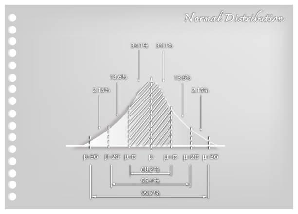 Paper Art Of Standard Deviation Curve Diagram Stock Vector Art