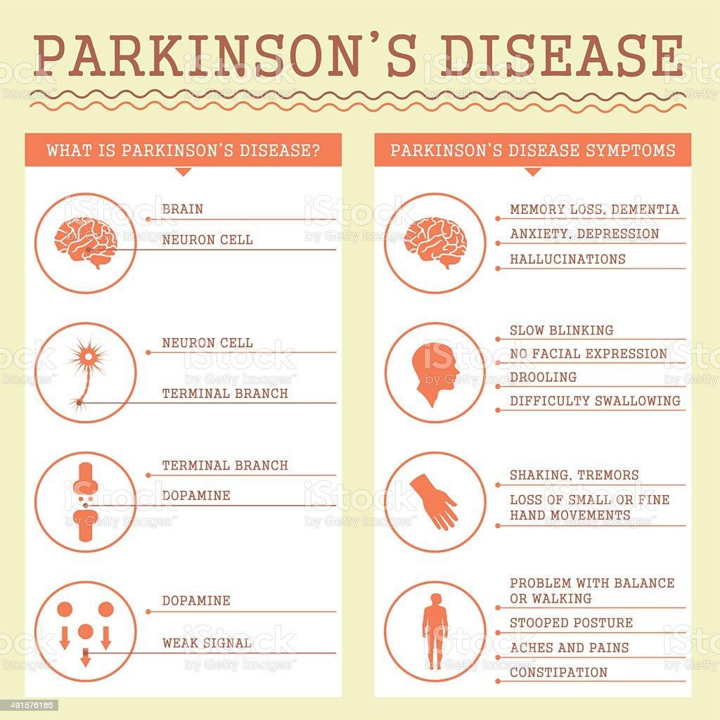 parkinsons maladie, les symptômes - Illustration vectorielle