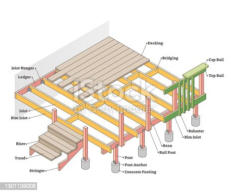 istock Parts of deck with labeled materials and location diagram outline concept 1301136008