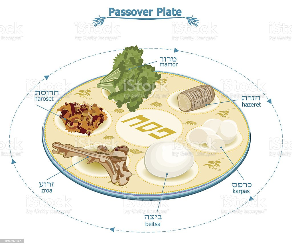 Passover Seder Plate With Traditional Food and Text vector art illustration