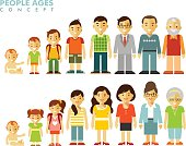 People generations at different ages