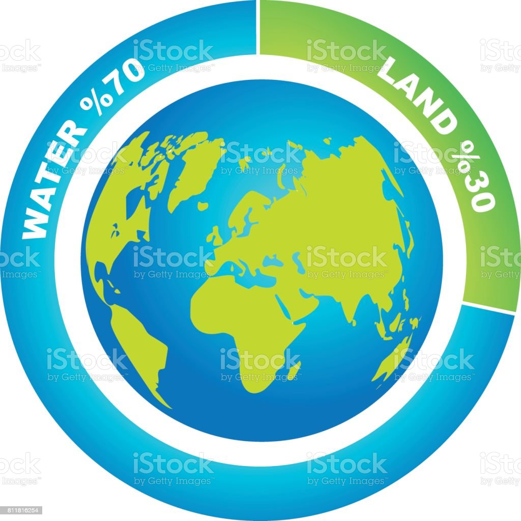 Percentage ratio of water and land on Earth`s surface vector art illustration