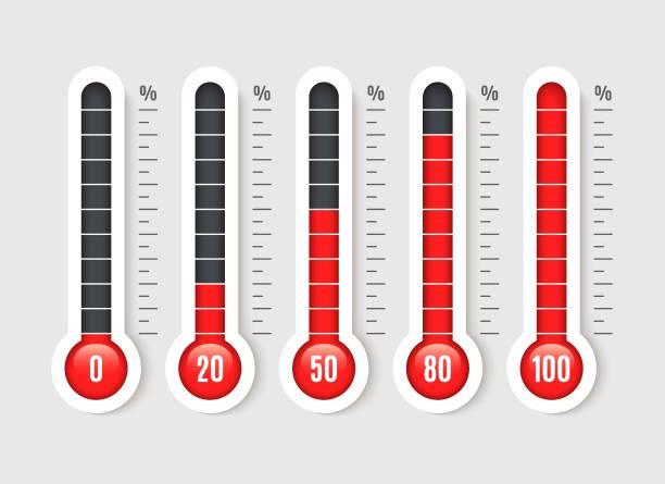 stockillustraties, clipart, cartoons en iconen met percentage thermometer. temperatuur thermometer met percentages schaal. thermostaat temp business meting vector geïsoleerd - thermometer
