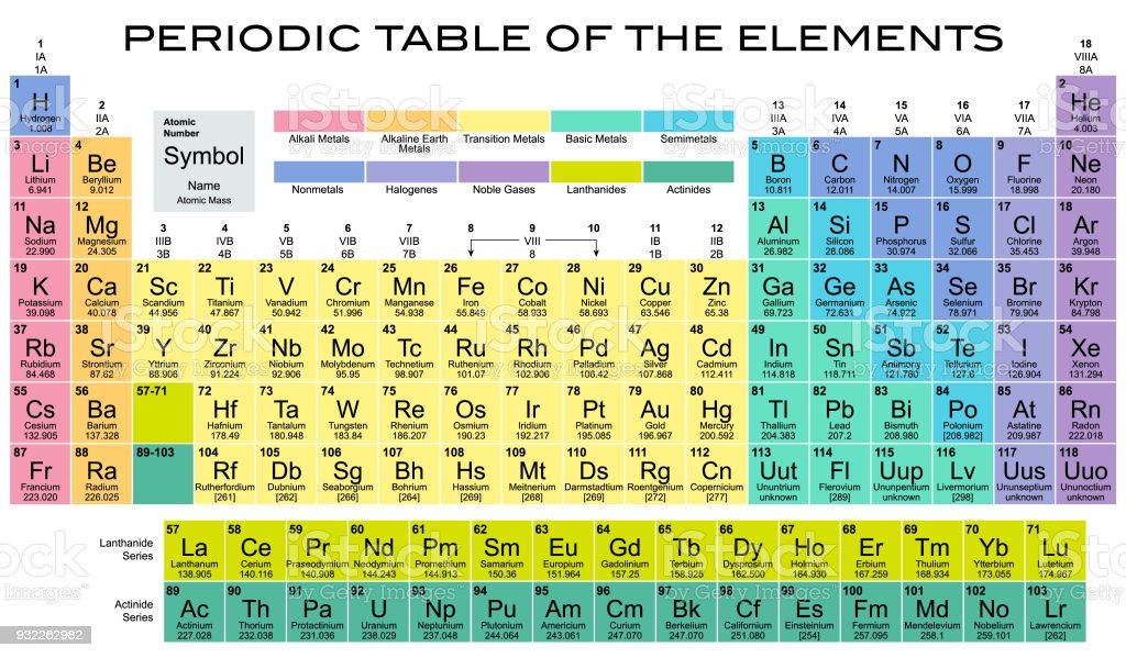 Periodic table chemistry elements laboratory school education stock periodic table chemistry elements laboratory school education royalty free periodic table chemistry elements laboratory school urtaz Choice Image