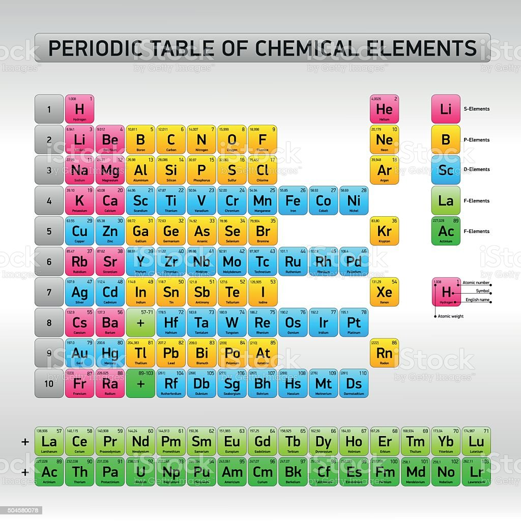 Periodic table of chemical elements vector design stock vector art periodic table of chemical elements vector design royalty free stock vector art gamestrikefo Image collections