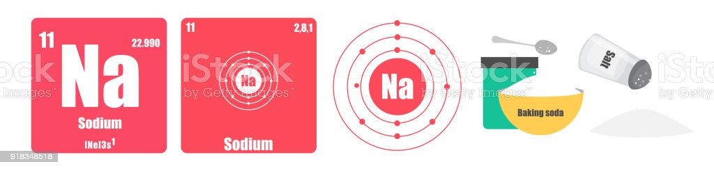 Periodic Table of element group I the alkali metals Sodium Na vector art illustration