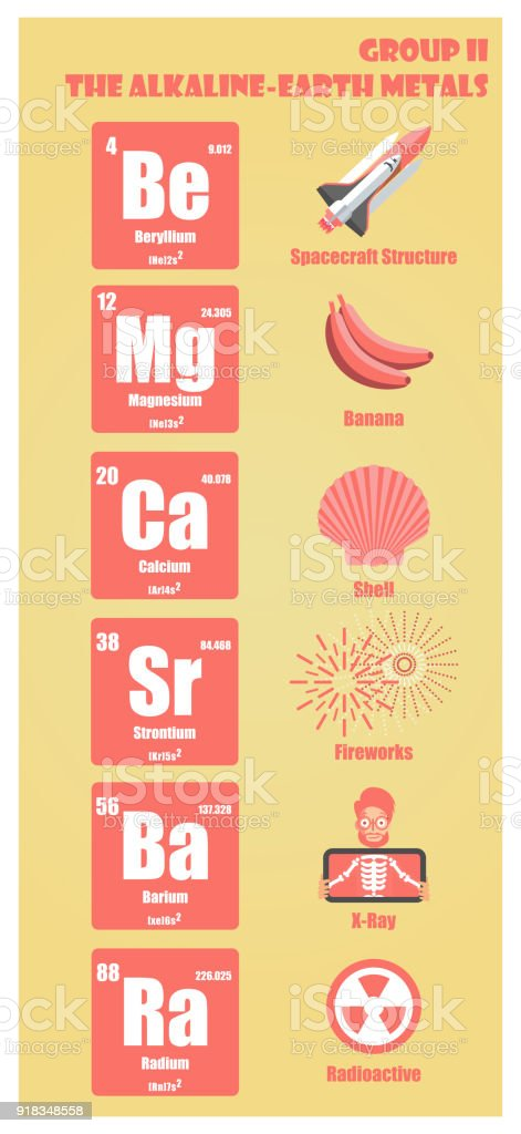 Periodic table of element group ii the alkaline earth metals stock periodic table of element group ii the alkaline earth metals royalty free periodic table of urtaz Choice Image