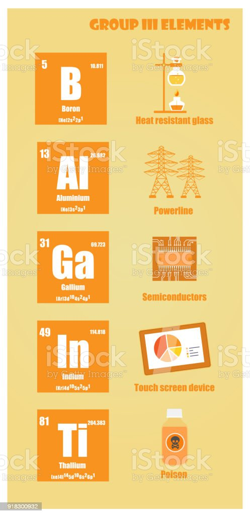 Periodic Table Of Element Group Iii Stock Vector Art More Images