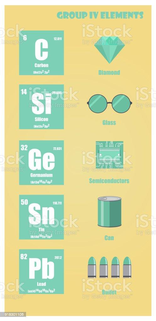 Ilustracin de tabla peridica del elemento grupo iv y ms banco de tabla peridica del elemento grupo iv ilustracin de tabla peridica del elemento grupo iv y ms urtaz Choice Image