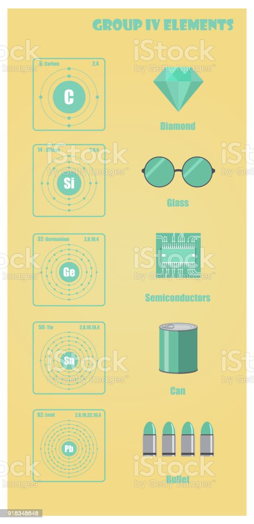 Periodic table of element group iv stock vector art more images of number symbol thailand atom bullet periodic table urtaz Gallery