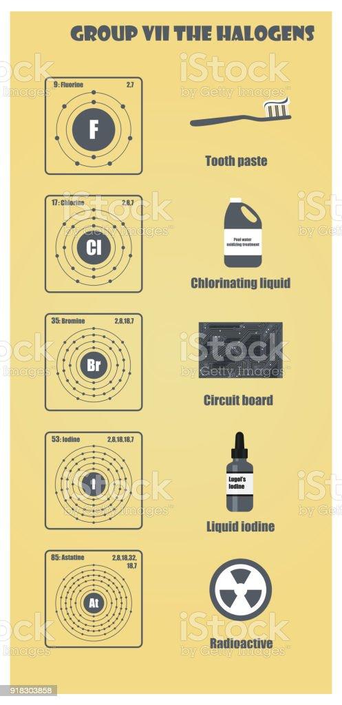 Tabla periodica de los elementos del grupo vii los halgenos arte tabla periodica de los elementos del grupo vii los halgenos tabla periodica de los elementos del urtaz Choice Image