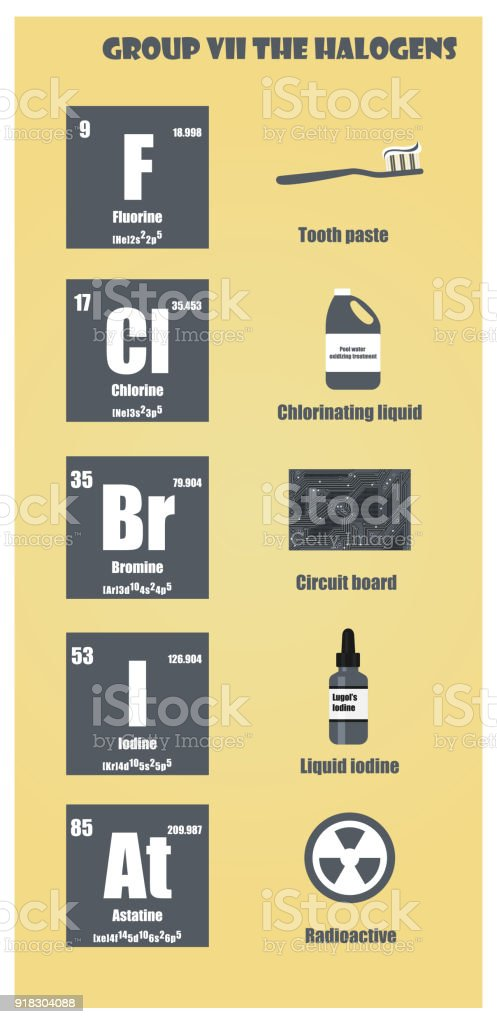 Periodic table of element group vii the halogens stock vector art periodic table of element group vii the halogens royalty free periodic table of element group urtaz Gallery