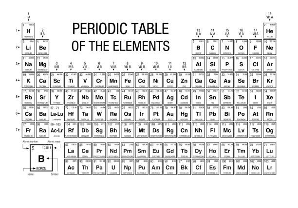periodic table of elements black and white with the 4 new elements included on november 28, 2016 by the iupac - alejomiranda stock illustrations