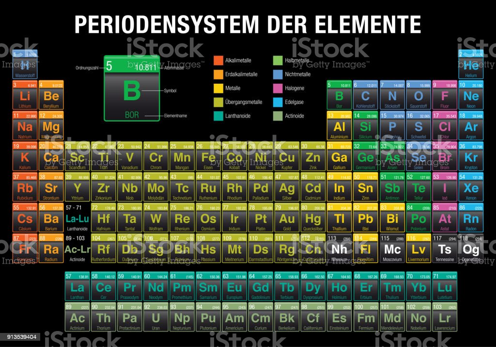 Periodensystem der elemente periodic table of elements in german periodensystem der elemente periodic table of elements in german language on black background with urtaz