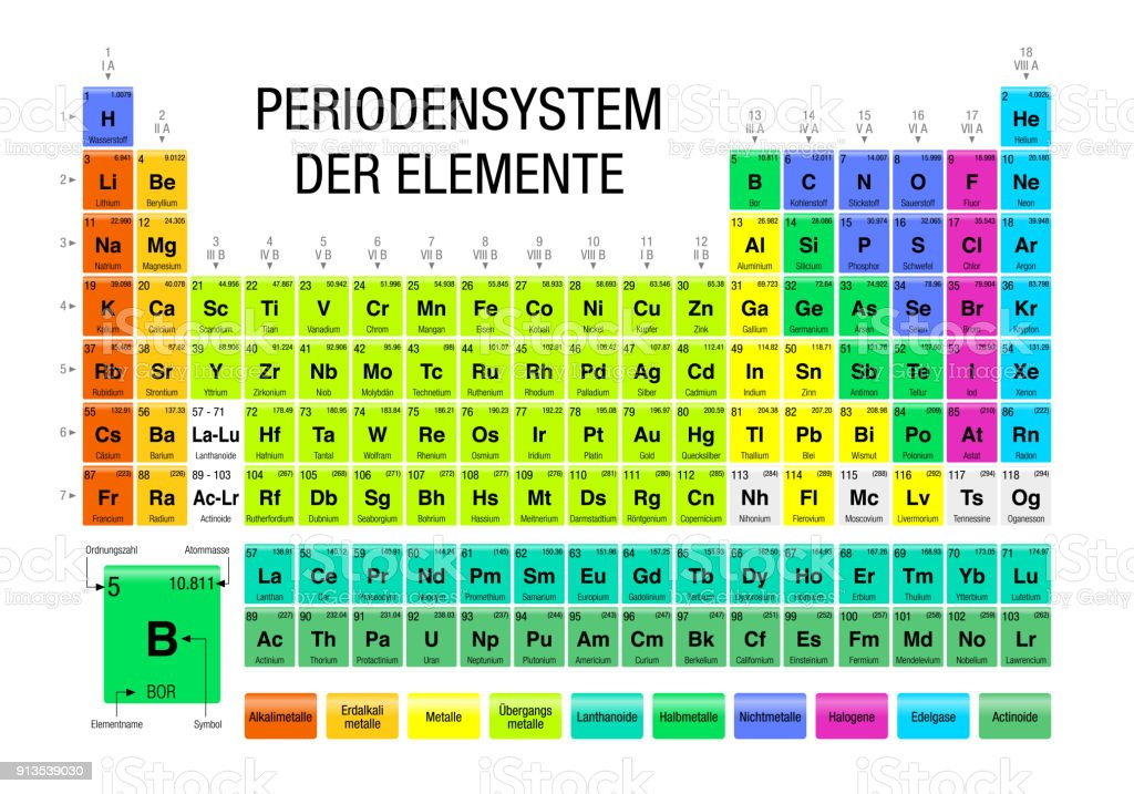 periodensystem der elemente periodic table of elements in german language on white background with - Periodic Table Element E