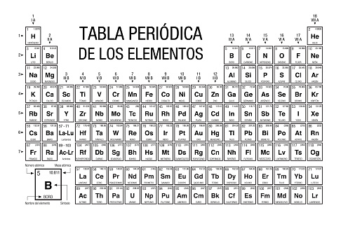 TABLA PERIODICA DE LOS ELEMENTOS -Periodic Table of Elements in Spanish language- black and white with the 4 new elements included on November 28, 2016 by the IUPAC