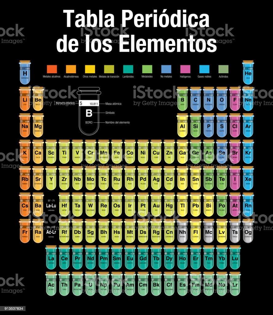 Tabla periodica de los elementos periodic table of elements in tabla periodica de los elementos periodic table of elements in spanish language consisting of urtaz Images