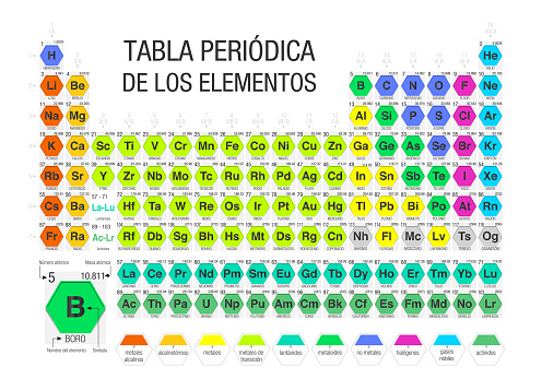 TABLA PERIODICA DE LOS ELEMENTOS -Periodic Table of Elements in Spanish language- formed by modules in the form of hexagons in white background with the 4 new elements included