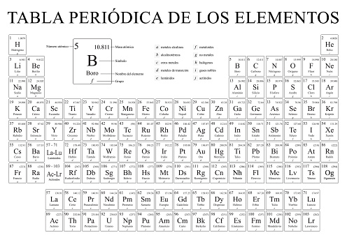TABLA PERIODICA DE LOS ELEMENTOS -Periodic Table of Elements in Spanish language-  in black and white with the 4 new elements