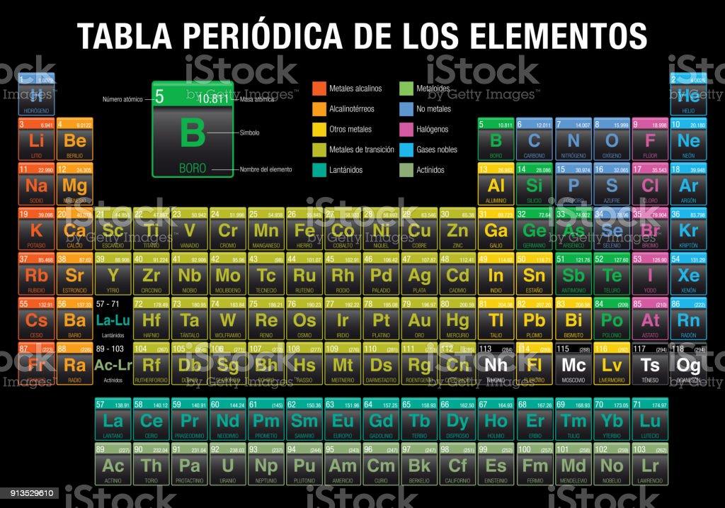 Tabla periodica de los elementos periodic table of elements in tabla periodica de los elementos periodic table of elements in spanish language in black urtaz Choice Image