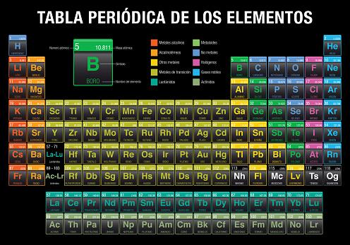 TABLA PERIODICA DE LOS ELEMENTOS -Periodic Table of Elements in Spanish language- in black background with the 4 new elements: Nihonium, Moscovium, Tennessine, Oganesson