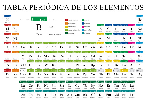 TABLA PERIODICA DE LOS ELEMENTOS -Periodic Table of Elements in Spanish language-   in full color with the 4 new elements