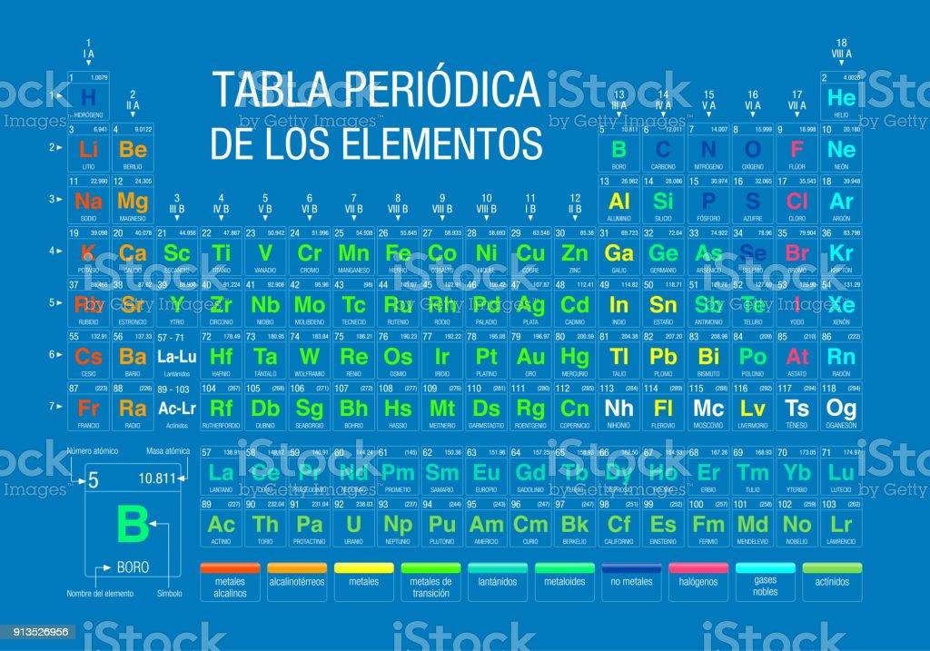 Tabla periodica de los elementos periodic table of elements in tabla periodica de los elementos periodic table of elements in spanish language on blue urtaz Image collections
