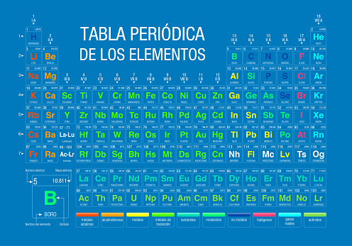 TABLA PERIODICA DE LOS ELEMENTOS -Periodic Table of Elements in Spanish language-  on blue background with the 4 new elements included on November 28, 2016 by the IUPAC