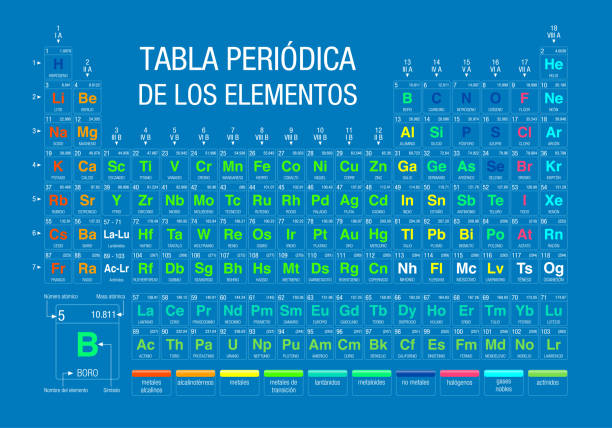 tabla periodica de los elementos -periodic table of elements in spanish language-  on blue background with the 4 new elements included on november 28, 2016 by the iupac - alejomiranda stock illustrations