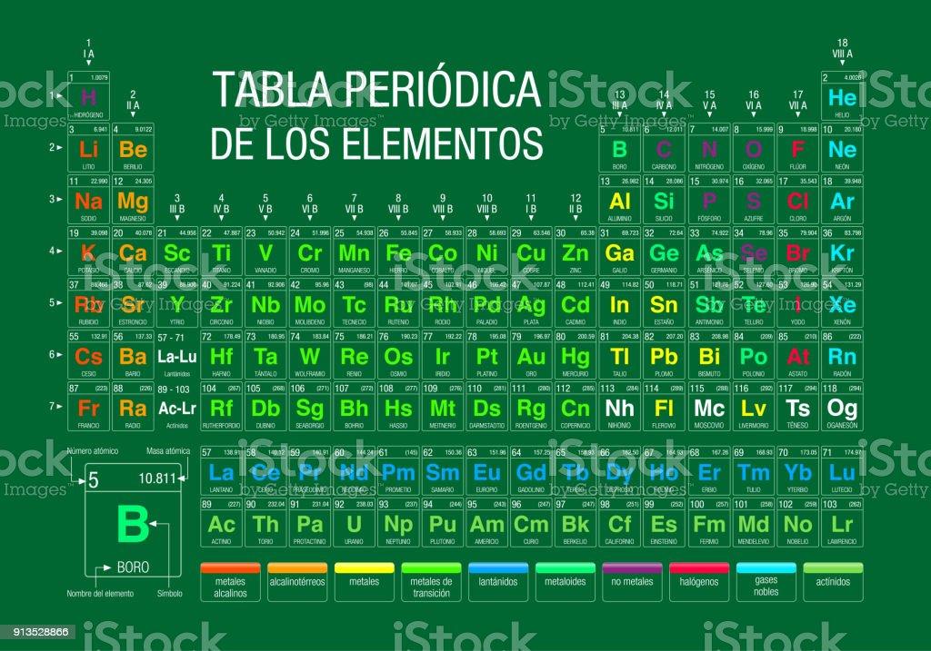 Tabla periodica de los elementos periodic table of elements in tabla periodica de los elementos periodic table of elements in spanish language on green urtaz Gallery