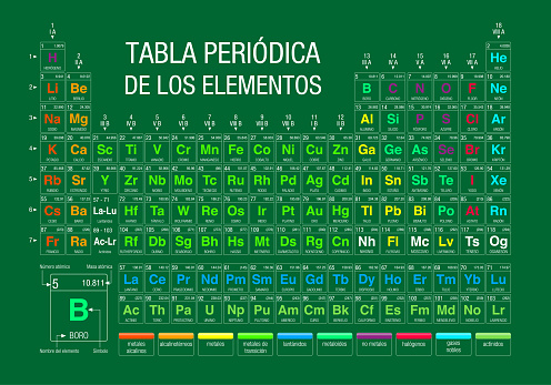 TABLA PERIODICA DE LOS ELEMENTOS -Periodic Table of Elements in Spanish language-  on green background with the 4 new elements included on November 28, 2016 by the IUPAC