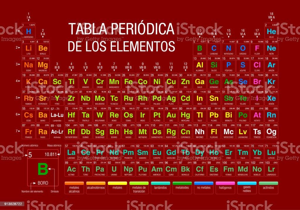 Tabla periodica de los elementos periodic table of elements in tabla periodica de los elementos periodic table of elements in spanish language on red urtaz Image collections