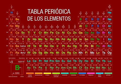 TABLA PERIODICA DE LOS ELEMENTOS -Periodic Table of Elements in Spanish language-  on red background with the 4 new elements included on November 28, 2016 by the IUPAC