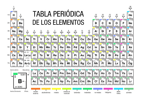 TABLA PERIODICA DE LOS ELEMENTOS -Periodic Table of Elements in Spanish language- on white background with the 4 new elements included on November 28, 2016 by the IUPAC