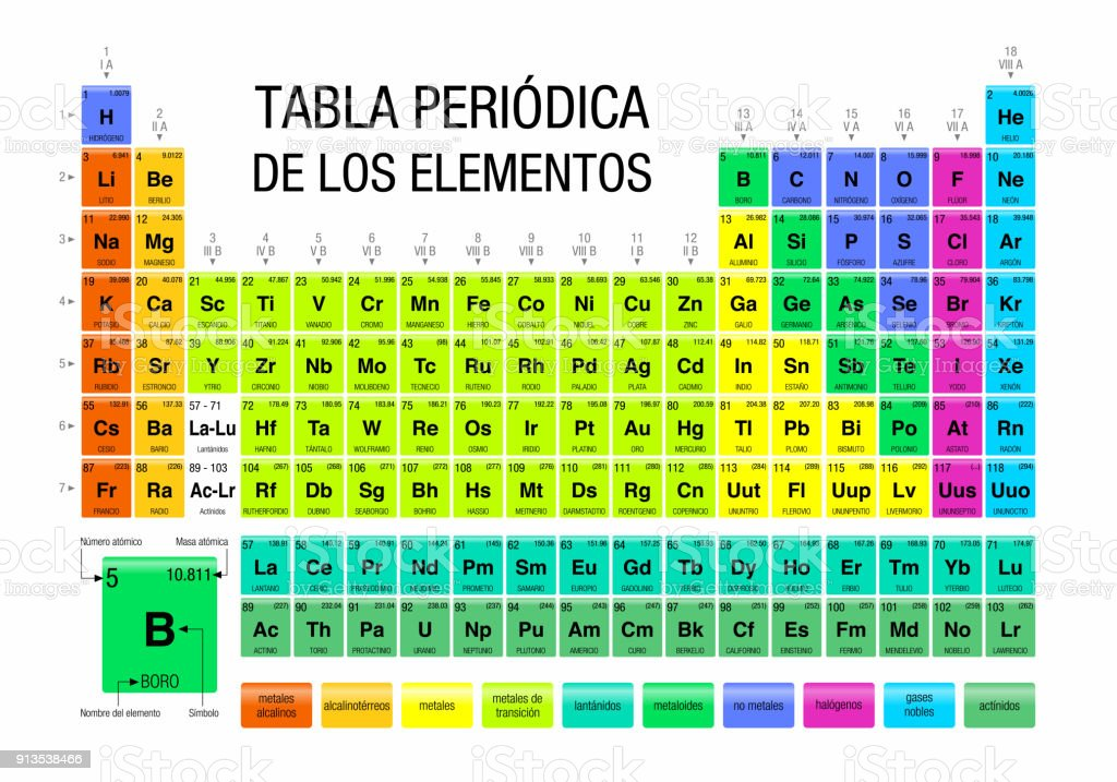 Tabla periodica de los elementos periodic table of elements in tabla periodica de los elementos periodic table of elements in spanish language on white urtaz Gallery
