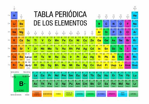 TABLA PERIODICA DE LOS ELEMENTOS -Periodic Table of Elements in Spanish language-  on white background – Chemistry