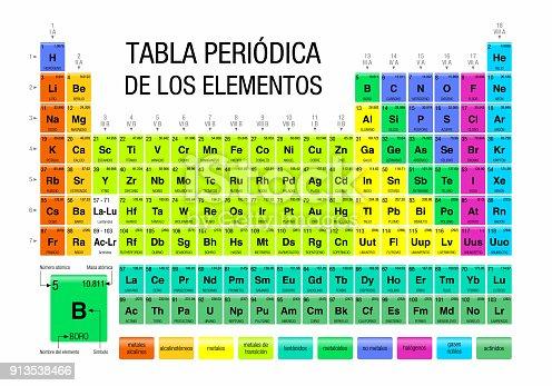 Tabla periodica de los elementos periodic table of elements in tabla periodica de los elementos periodic table of elements in spanish language on white background chemistry stock vector art more images of atom urtaz Gallery