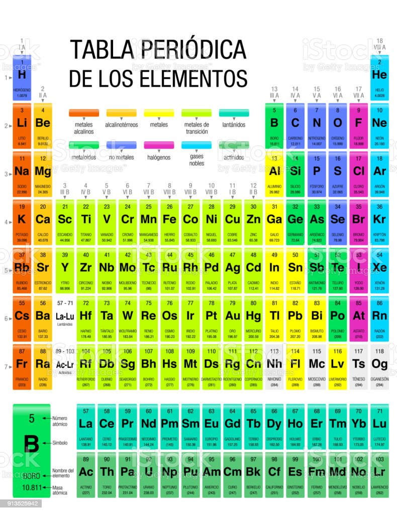 Tabla periodica de los elementos periodic table of elements in tabla periodica de los elementos periodic table of elements in spanish language with the urtaz Image collections