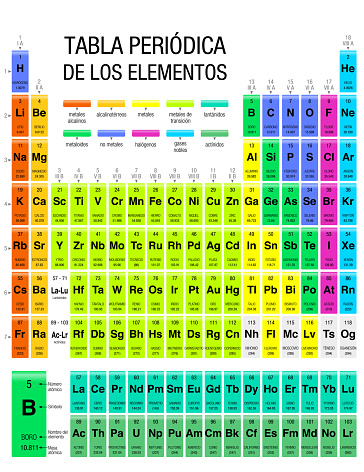 TABLA PERIODICA DE LOS ELEMENTOS -Periodic Table of Elements in Spanish language-  with the 4 new elements included on November 28, 2016 by the IUPAC. Size: 21.6 x 28 cm