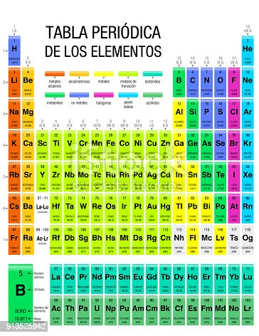 Tabla periodica de los elementos periodic table of elements in tabla periodica de los elementos periodic table of elements in spanish language with the 4 new elements included on november 28 2016 by the iupac size 216 x urtaz Images