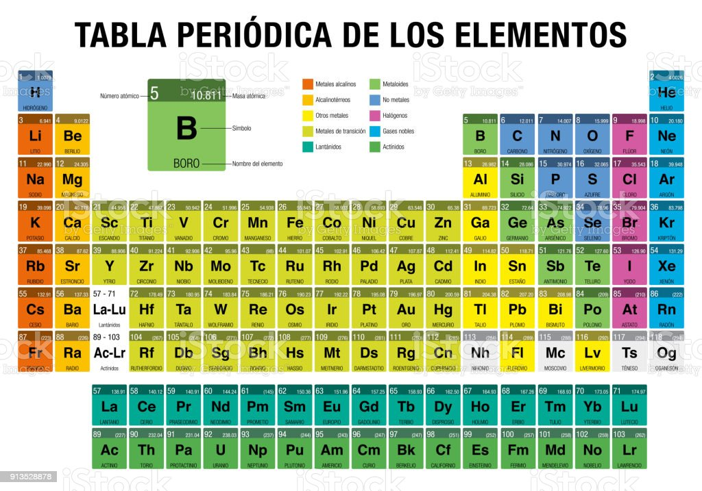 Tabla periodica de los elementos periodic table of elements in tabla periodica de los elementos periodic table of elements in spanish language with the urtaz Gallery