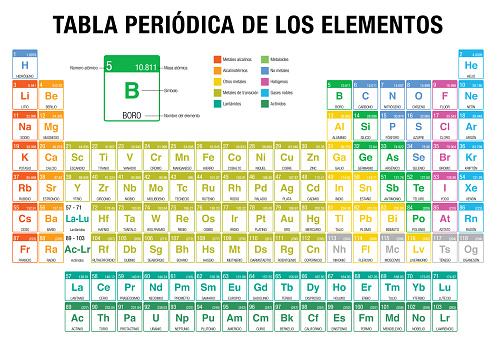 TABLA PERIODICA DE LOS ELEMENTOS -Periodic Table of Elements in Spanish language-  with the 4 new elements ( Nihonium, Moscovium, Tennessine, Oganesson ) included on November 28, 2016 by the International Union of Pure and Applied Chemistry