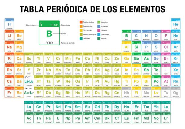 tabla periodica de los elementos periodic table of elements in spanish language with the - Tabla Periodica Xe